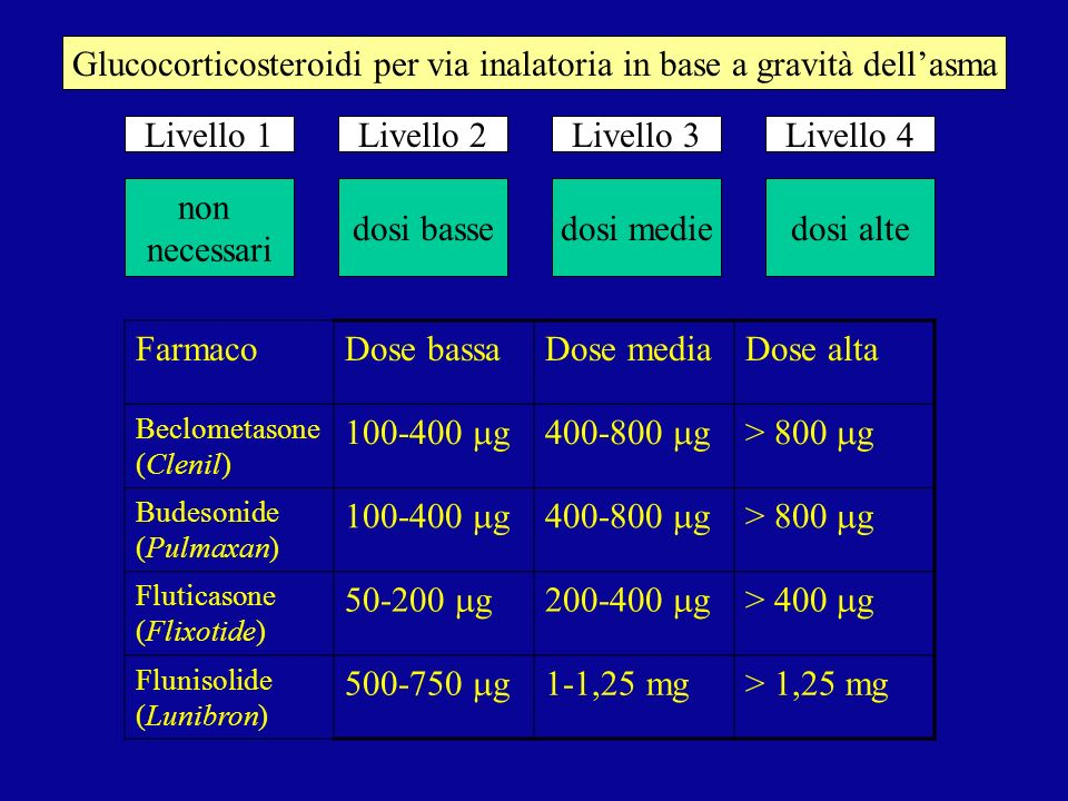 Glucocorticosteroidi per via inalatoria in base a gravità dell'asma