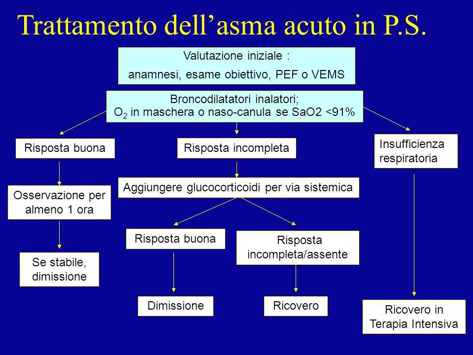 Trattamento dell'asma acuto in P.S.