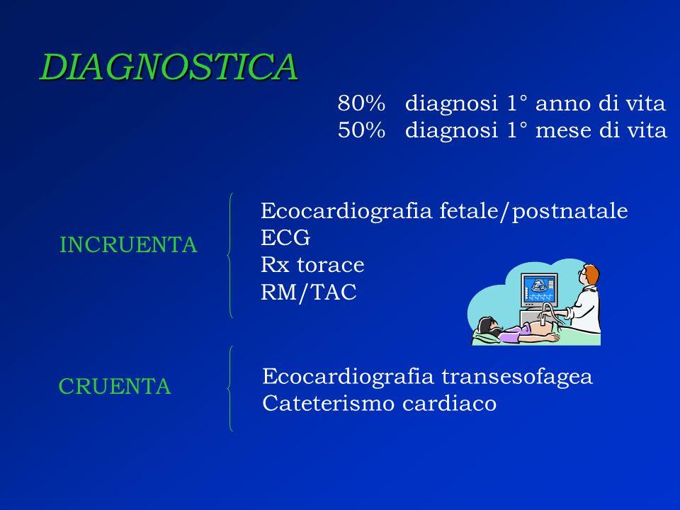 DIAGNOSTICA 80% diagnosi 1° anno di vita 50% diagnosi 1° mese di vita