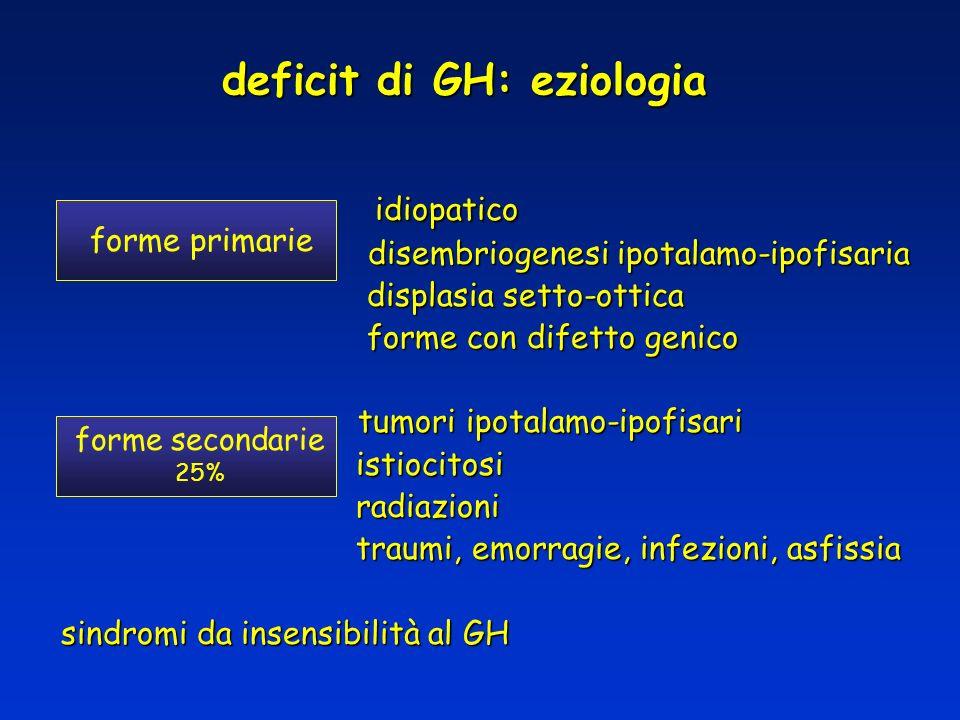 deficit di GH: eziologia