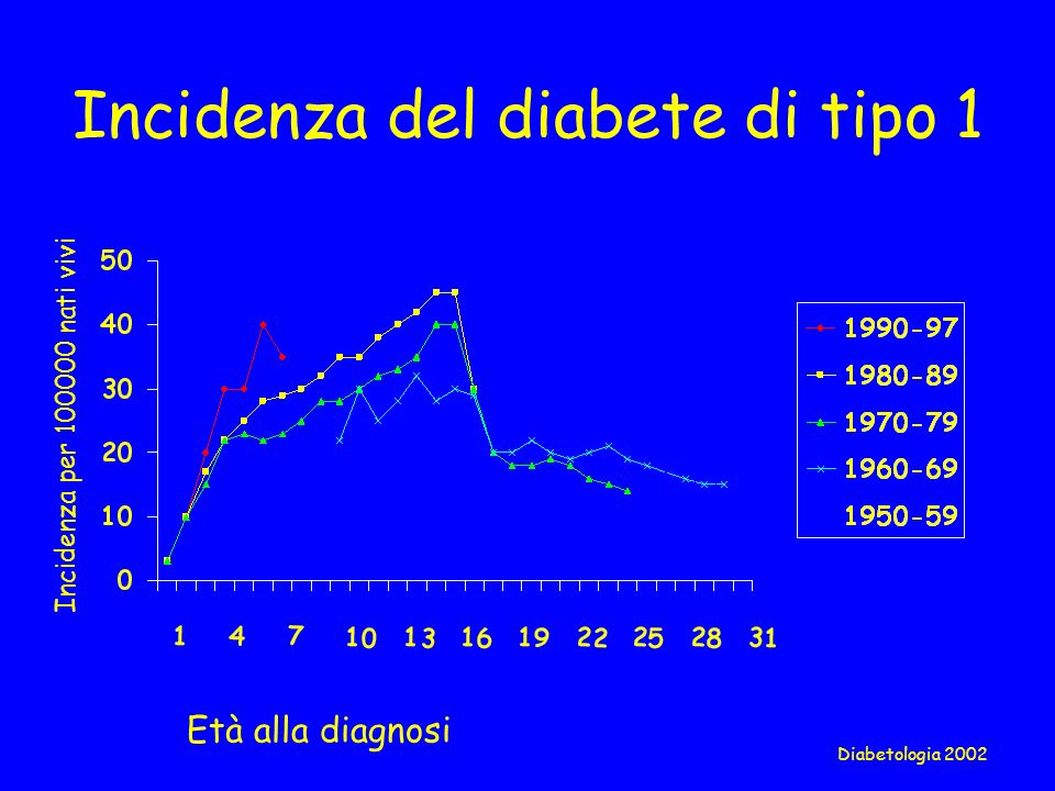 Incidenza del diabete di tipo 1