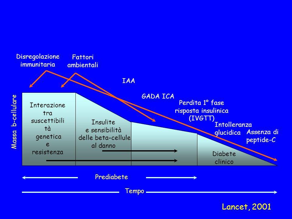 Lancet, 2001 Disregolazione immunitaria Fattori ambientali IAA