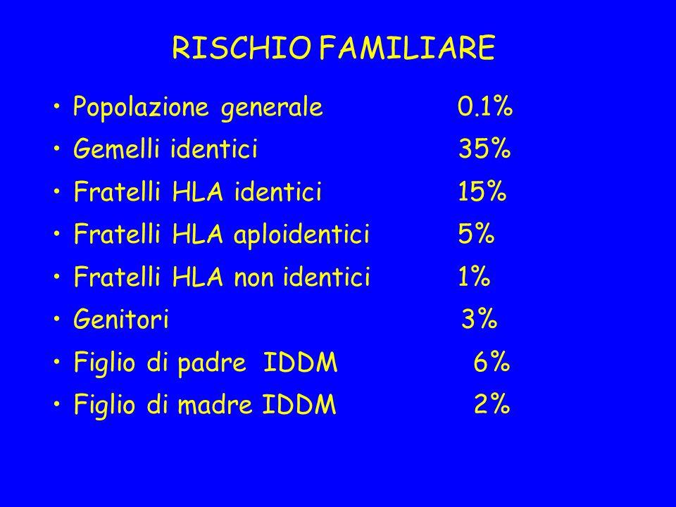 RISCHIO FAMILIARE Popolazione generale 0.1% Gemelli identici 35%