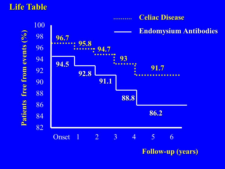 Life Table Celiac Disease Endomysium Antibodies 100 98 96.7 95.8 96