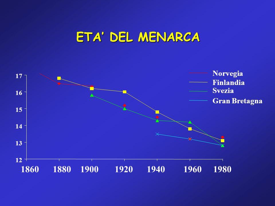 ETA' DEL MENARCA 1860 1880 1900 1920 1940 1960 1980 Norvegia Finlandia