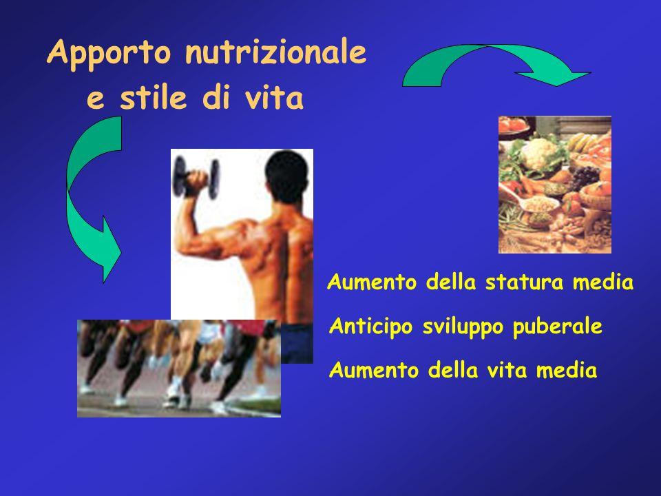 Apporto nutrizionale e stile di vita Aumento della statura media