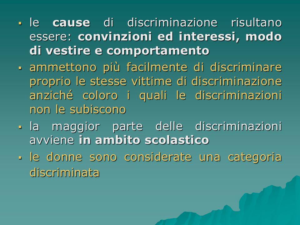 le cause di discriminazione risultano essere: convinzioni ed interessi, modo di vestire e comportamento