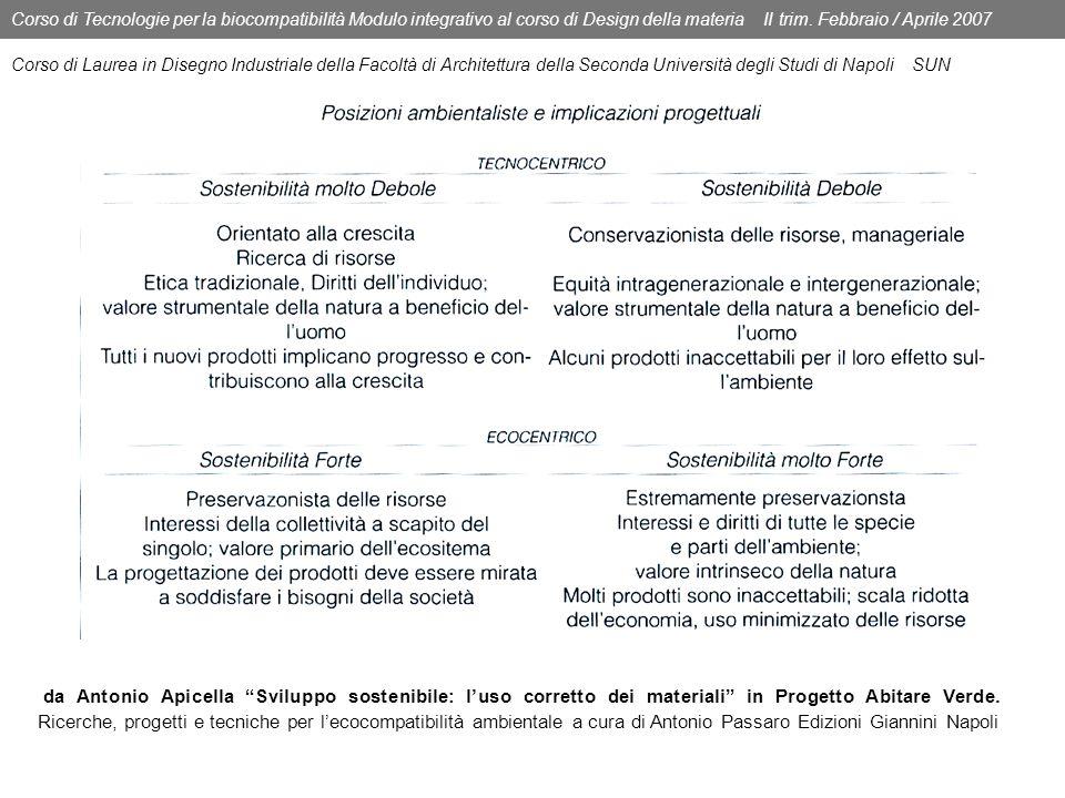 Corso di Tecnologie per la biocompatibilità Modulo integrativo al corso di Design della materia II trim. Febbraio / Aprile 2007