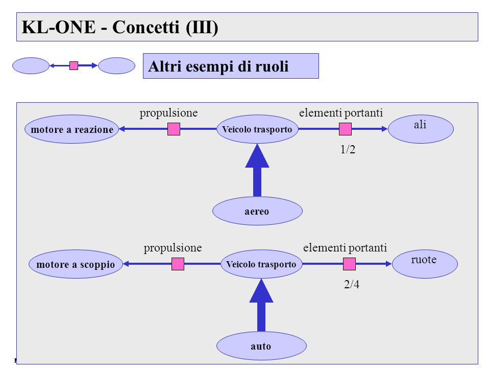 KL-ONE - Concetti (III)