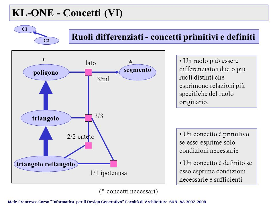 KL-ONE - Concetti (VI) C1. C2. Ruoli differenziati - concetti primitivi e definiti. *