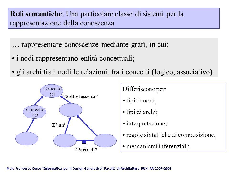 … rappresentare conoscenze mediante grafi, in cui: