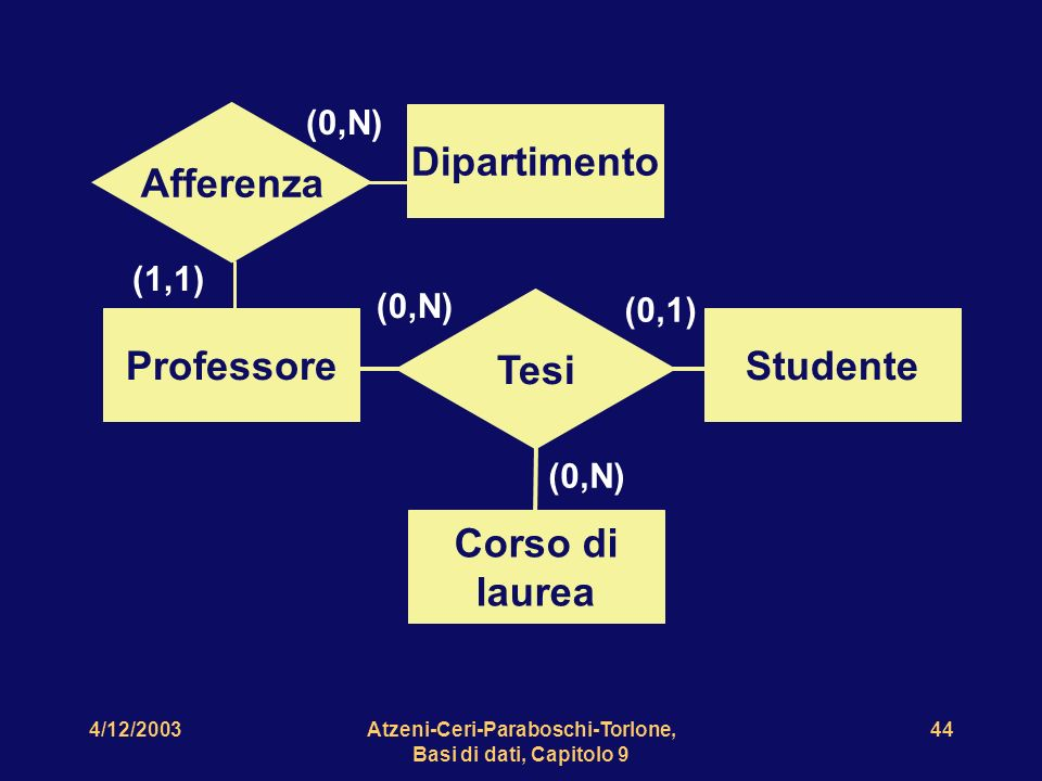 Atzeni-Ceri-Paraboschi-Torlone, Basi di dati, Capitolo 9