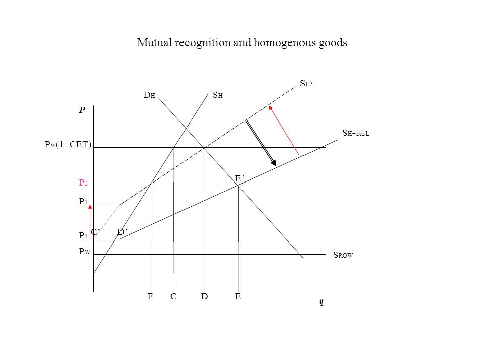 Mutual recognition and homogenous goods
