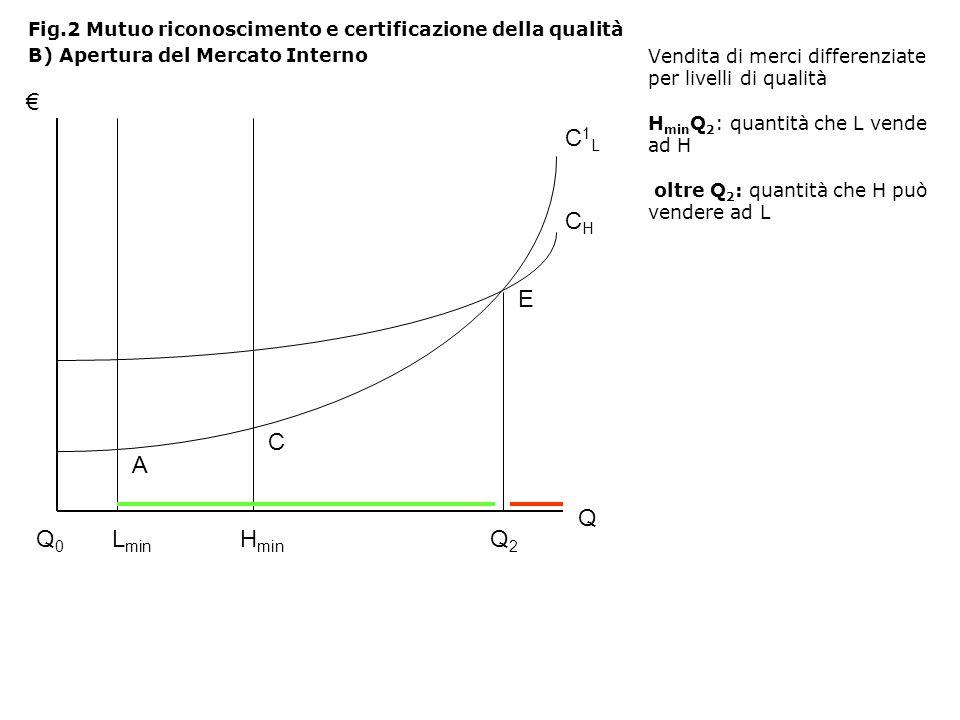 Fig.2 Mutuo riconoscimento e certificazione della qualità