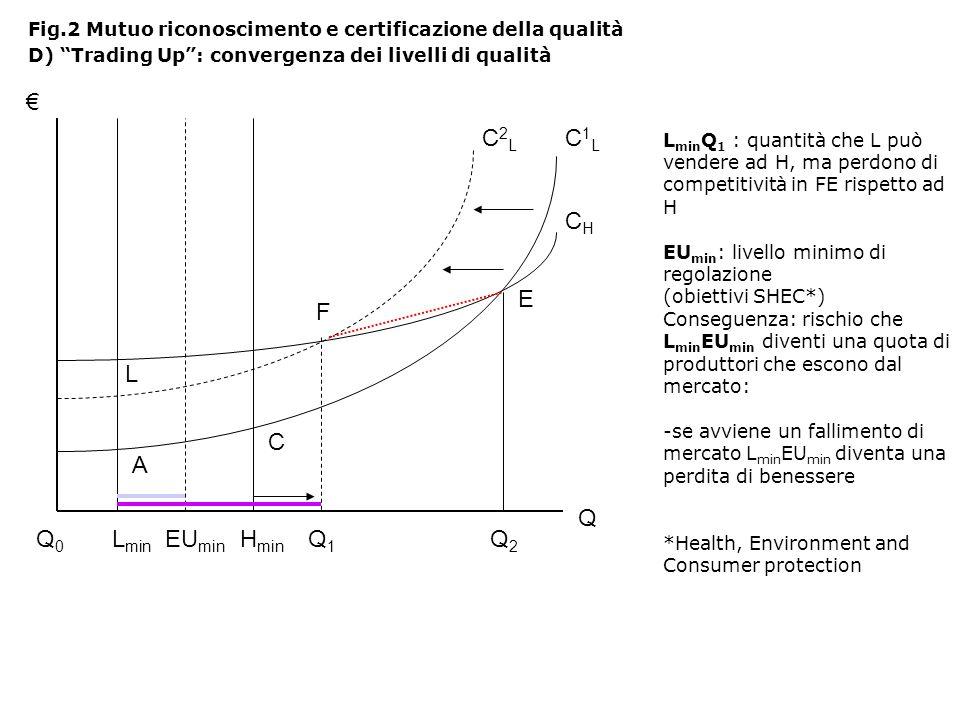 € C2L C1L CH E F L C A Q Q0 Lmin EUmin Hmin Q1 Q2