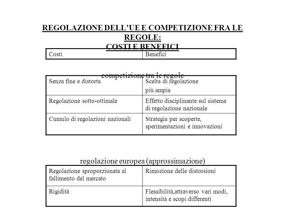 REGOLAZIONE DELL'UE E COMPETIZIONE FRA LE REGOLE: COSTI E BENEFICI competizione tra le regole regolazione europea (approssimazione)