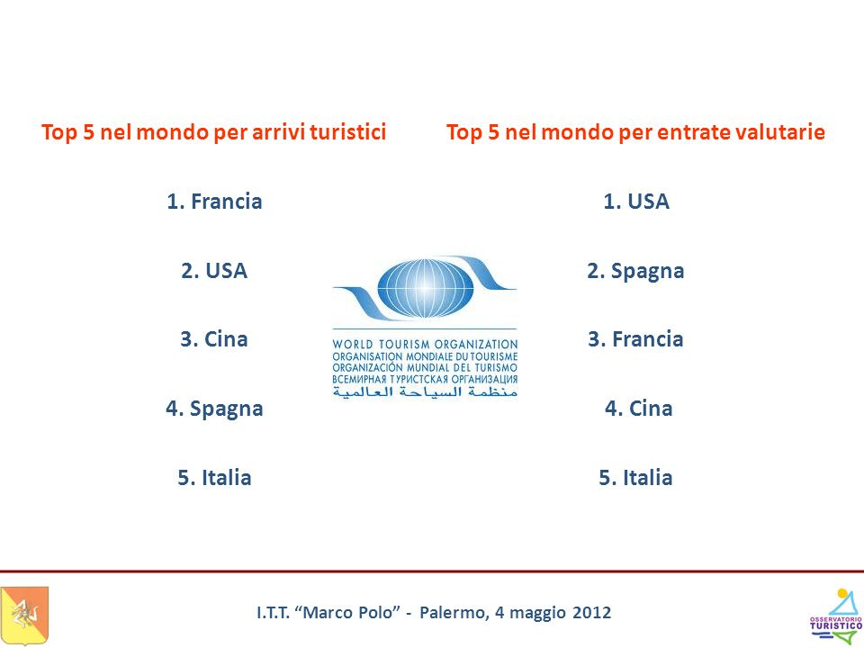 Top 5 nel mondo per arrivi turistici 1. Francia 2. USA 3. Cina
