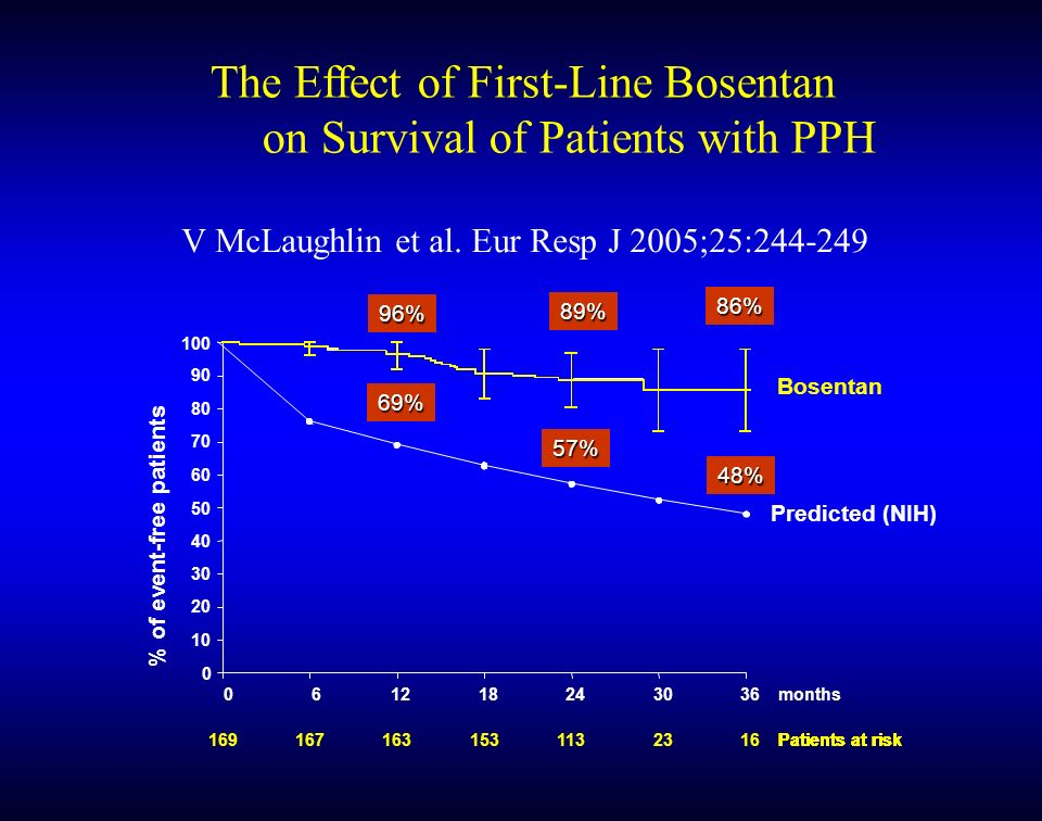 The Effect of First-Line Bosentan on Survival of Patients with PPH
