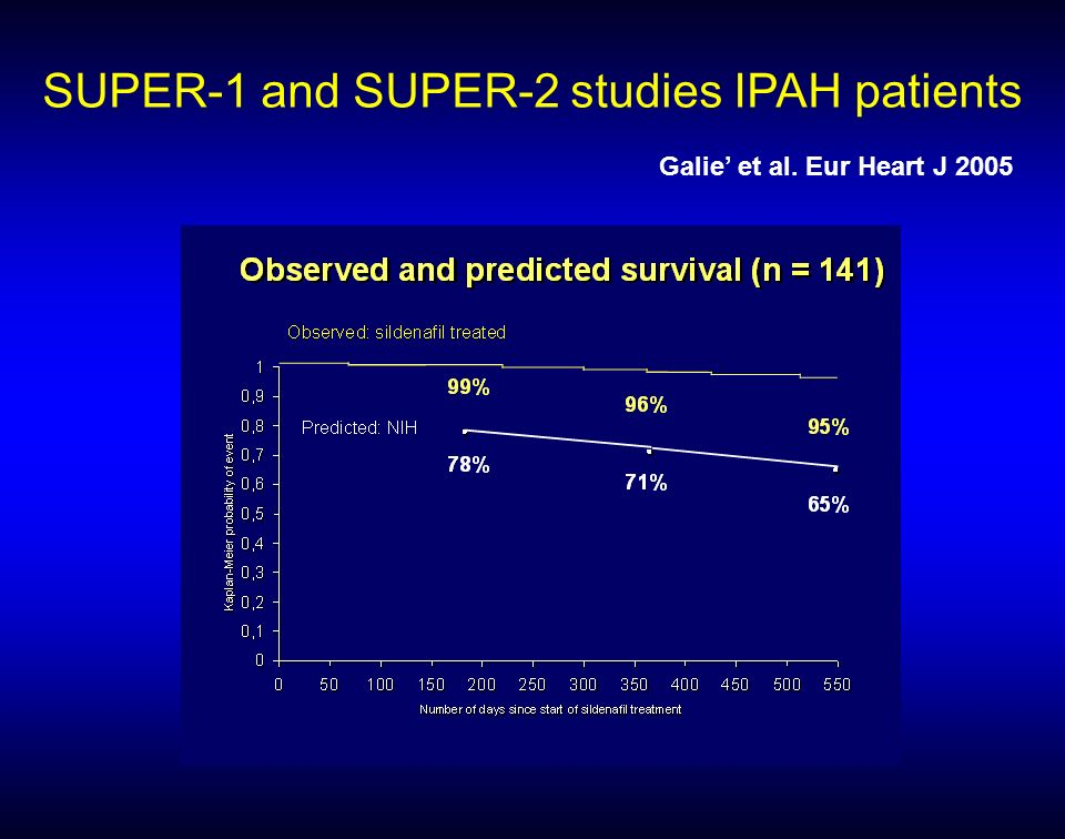 SUPER-1 and SUPER-2 studies IPAH patients