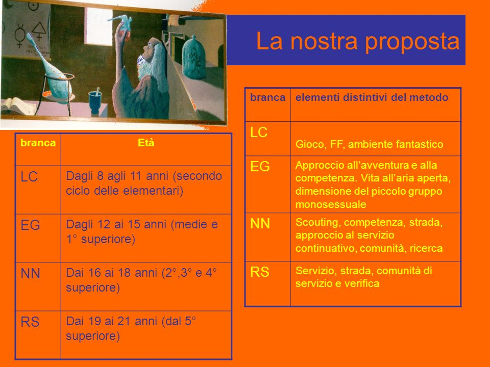 La nostra proposta LC EG LC EG NN NN RS RS
