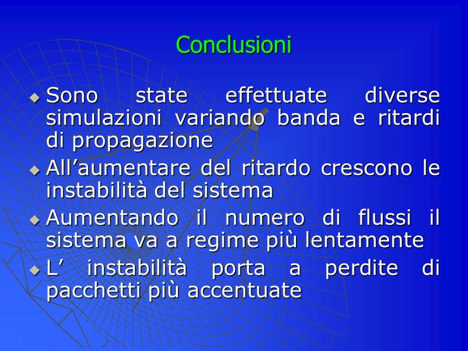 Conclusioni Sono state effettuate diverse simulazioni variando banda e ritardi di propagazione.