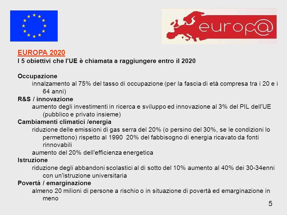 EUROPA 2020I 5 obiettivi che l UE è chiamata a raggiungere entro il 2020. Occupazione.
