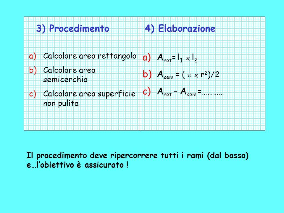 3) Procedimento 4) Elaborazione Aret= l1 x l2 Asem = ( p x r2)/2