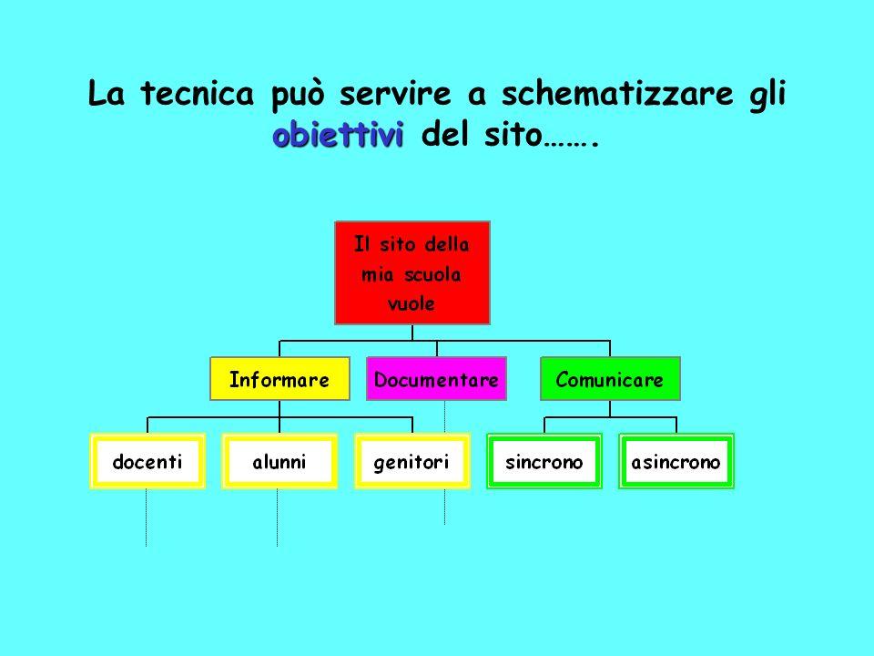 La tecnica può servire a schematizzare gli obiettivi del sito…….