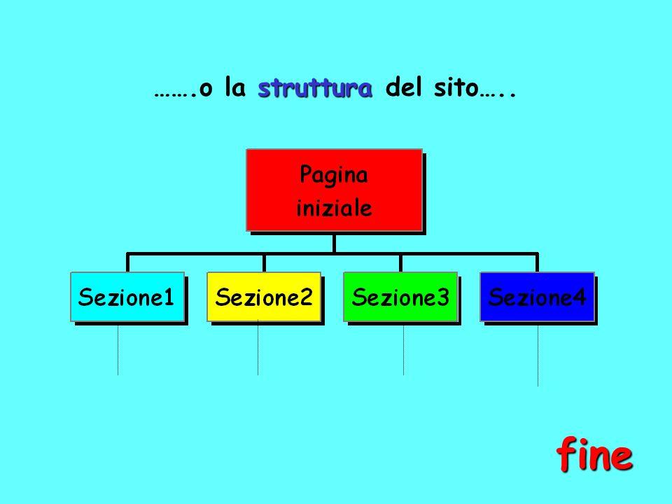 …….o la struttura del sito…..