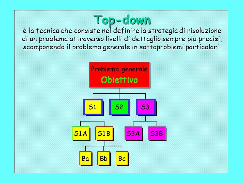 Top-down è la tecnica che consiste nel definire la strategia di risoluzione di un problema attraverso livelli di dettaglio sempre più precisi, scomponendo il problema generale in sottoproblemi particolari.