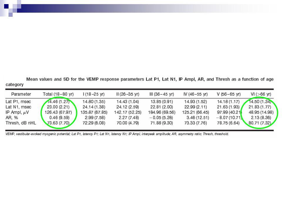 Con l'aumento dell'età gli Autori hanno registrato ridotta ampiezza del VEMP, un aumento della soglia per evocarli e una diminuzione della latenza di n1.