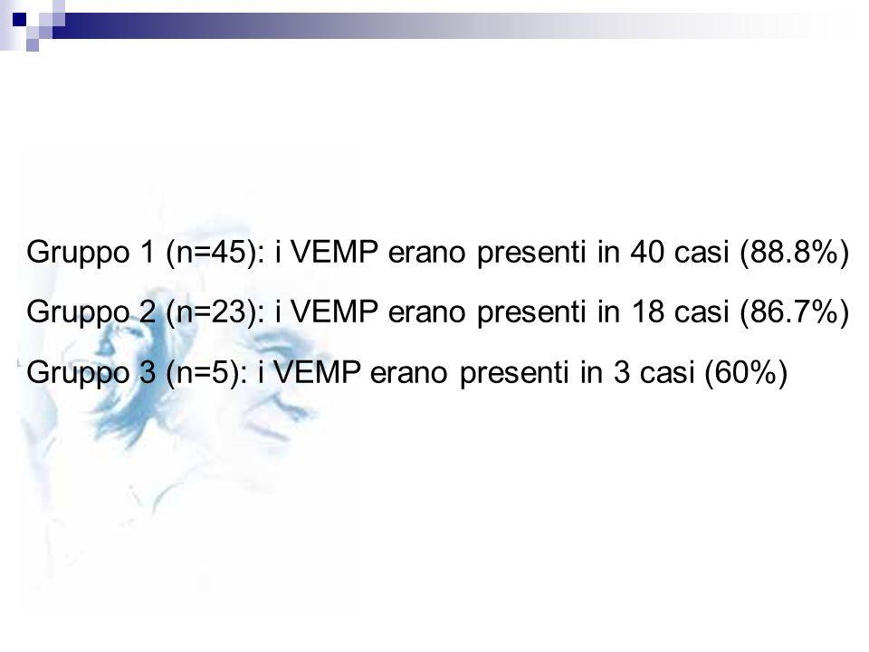 Gruppo 1 (n=45): i VEMP erano presenti in 40 casi (88.8%)