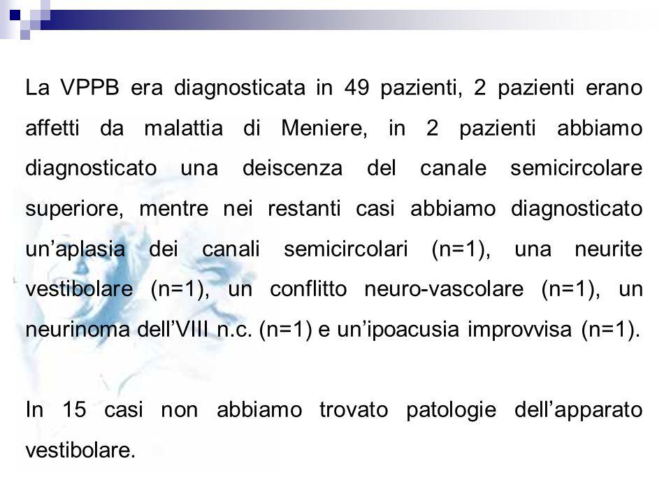 La VPPB era diagnosticata in 49 pazienti, 2 pazienti erano affetti da malattia di Meniere, in 2 pazienti abbiamo diagnosticato una deiscenza del canale semicircolare superiore, mentre nei restanti casi abbiamo diagnosticato un'aplasia dei canali semicircolari (n=1), una neurite vestibolare (n=1), un conflitto neuro-vascolare (n=1), un neurinoma dell'VIII n.c. (n=1) e un'ipoacusia improvvisa (n=1).