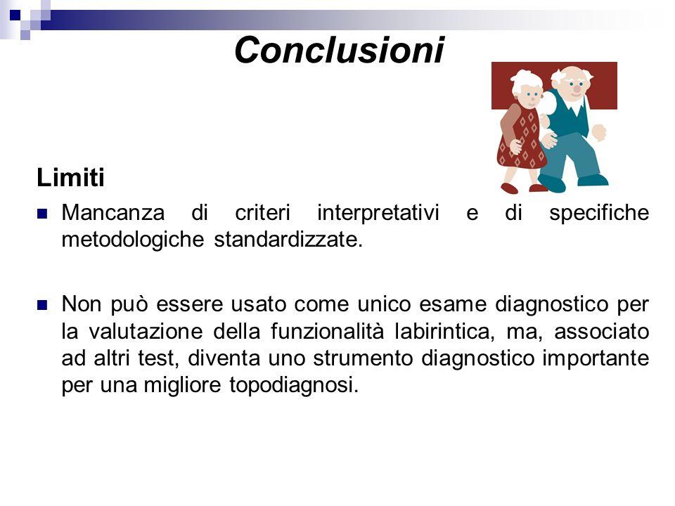 Conclusioni Limiti. Mancanza di criteri interpretativi e di specifiche metodologiche standardizzate.
