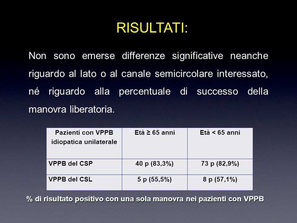 Pazienti con VPPB idiopatica unilaterale