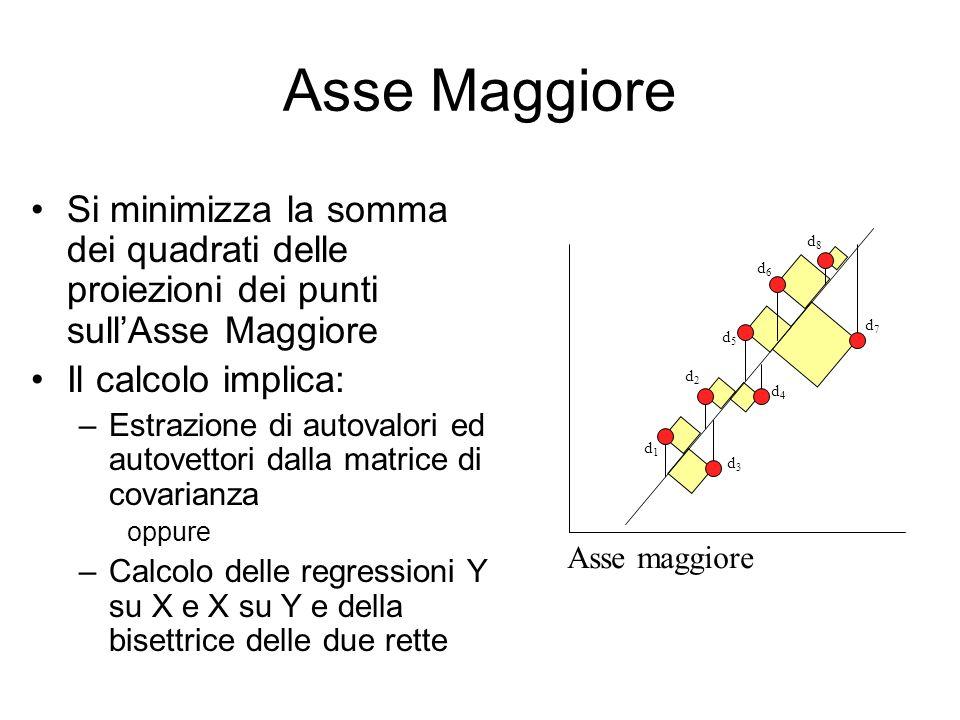 Asse MaggioreSi minimizza la somma dei quadrati delle proiezioni dei punti sull'Asse Maggiore. Il calcolo implica: