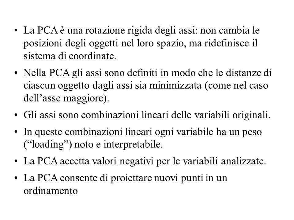 La PCA è una rotazione rigida degli assi: non cambia le posizioni degli oggetti nel loro spazio, ma ridefinisce il sistema di coordinate.