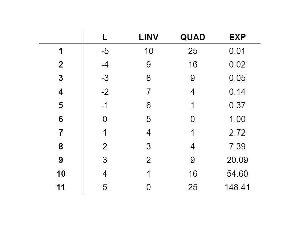 L. LINV. QUAD. EXP. 1. -5. 10. 25. 0.01. 2. -4. 9. 16. 0.02. 3. -3. 8. 0.05. 4. -2. 7. 0.14. 5. -1.