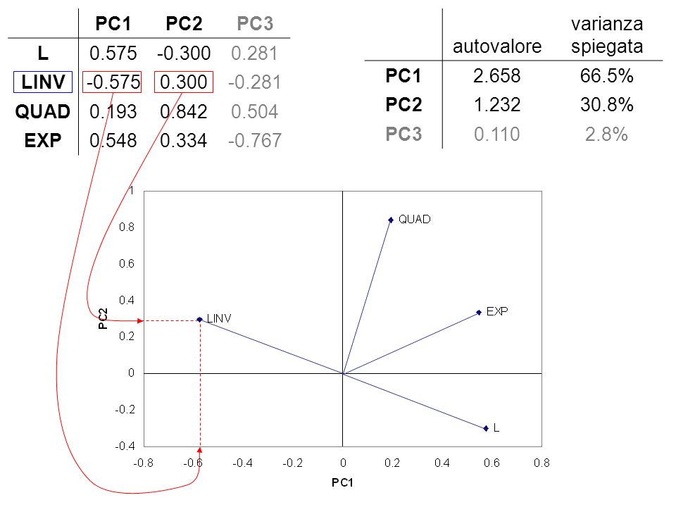 PC1. PC2. PC3. L. 0.575. -0.300. 0.281. LINV. -0.575. 0.300. -0.281. QUAD. 0.193. 0.842. 0.504. EXP.