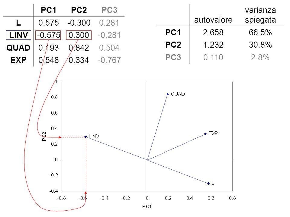 PC1. PC2. PC3. L. 0.575. -0.300. 0.281. LINV. -0.575. 0.300. -0.281. QUAD. 0.193. 0.842.