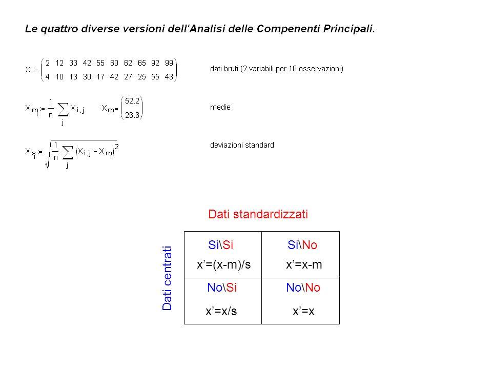 Dati standardizzati Si\Si Si\No x'=(x-m)/s x'=x-m Dati centrati No\Si No\No x'=x/s x'=x