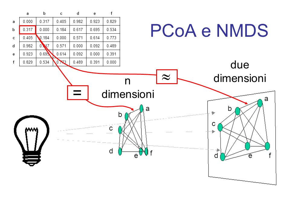 PCoA e NMDS  = due dimensioni n dimensioni a a b b c c d f e d e f a