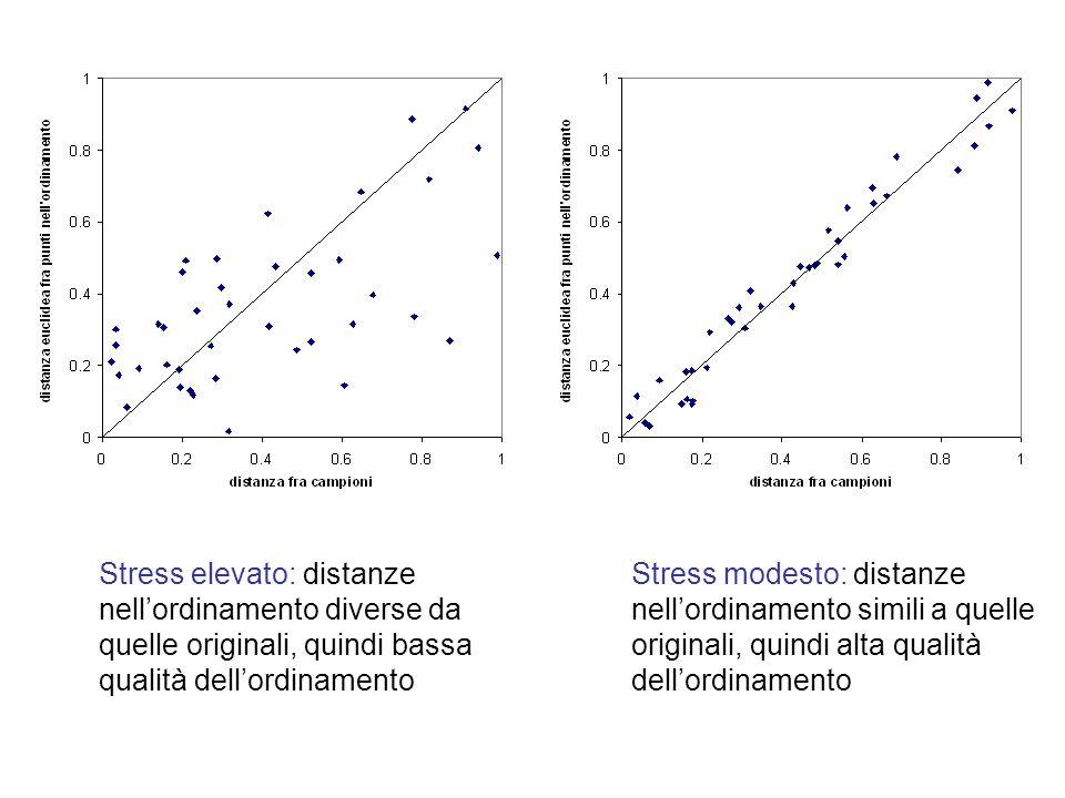 Stress elevato: distanze nell'ordinamento diverse da quelle originali, quindi bassa qualità dell'ordinamento