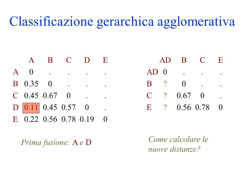 Classificazione gerarchica agglomerativa