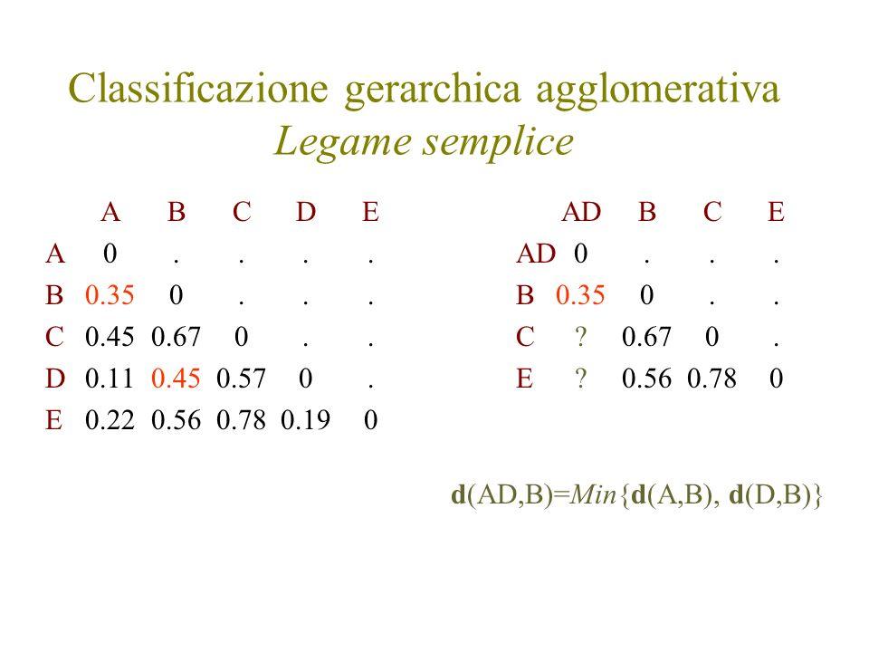 Classificazione gerarchica agglomerativa Legame semplice