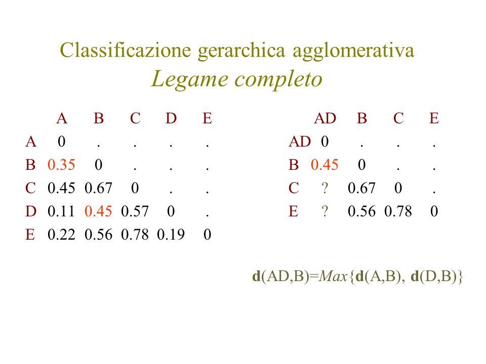 Classificazione gerarchica agglomerativa Legame completo