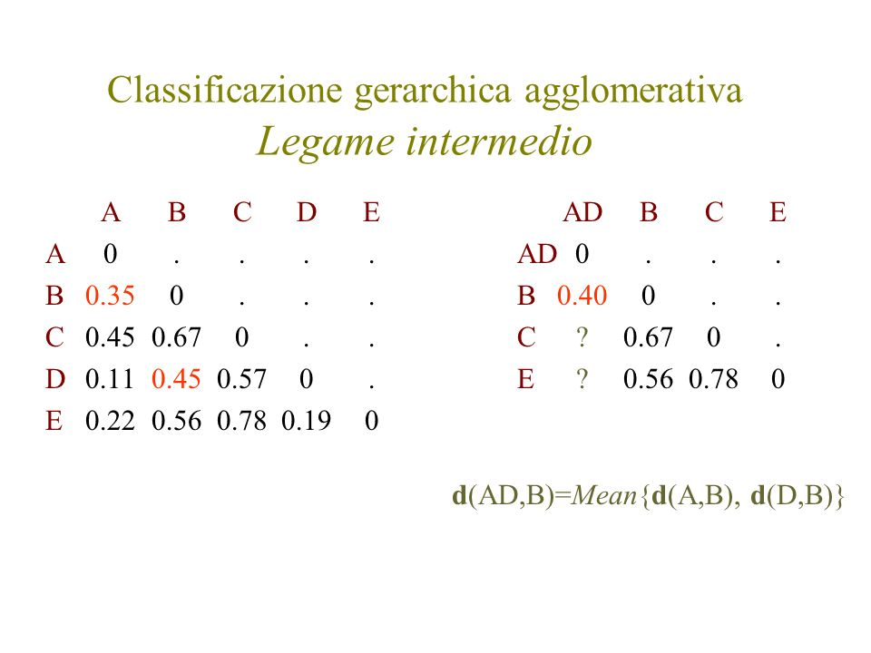 Classificazione gerarchica agglomerativa Legame intermedio