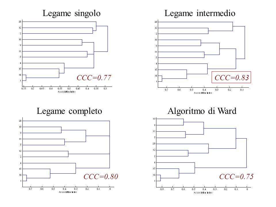Legame singolo Legame intermedio Legame completo Algoritmo di Ward