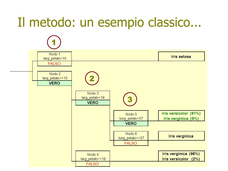 Il metodo: un esempio classico...