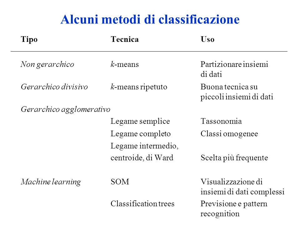 Alcuni metodi di classificazione